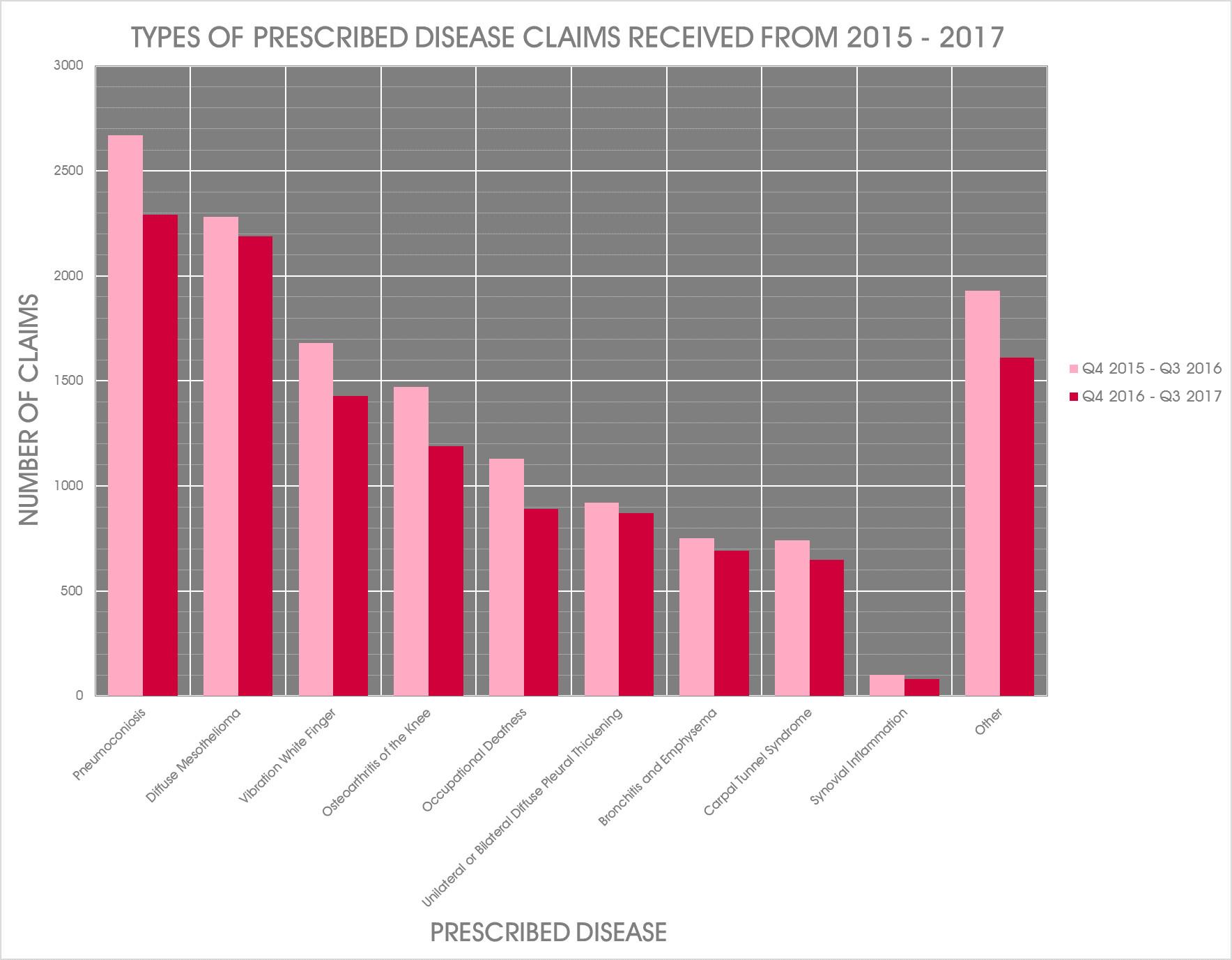 2018 Irn Report Key Industrial Disease Statistics
