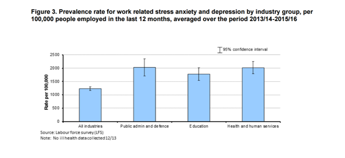 statistics on how to deal with stress
